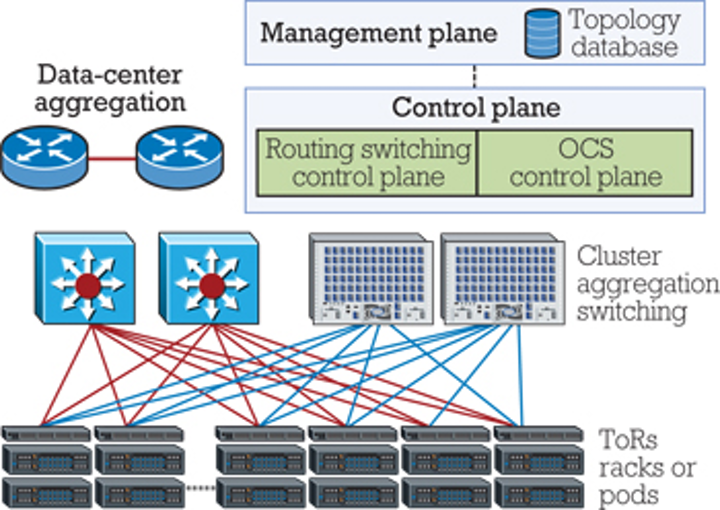 Building a data-center network with optimal performance and