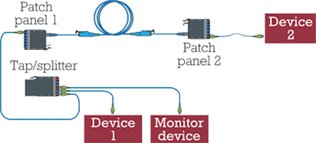 example of two-patch-panel link with insertion of tap module