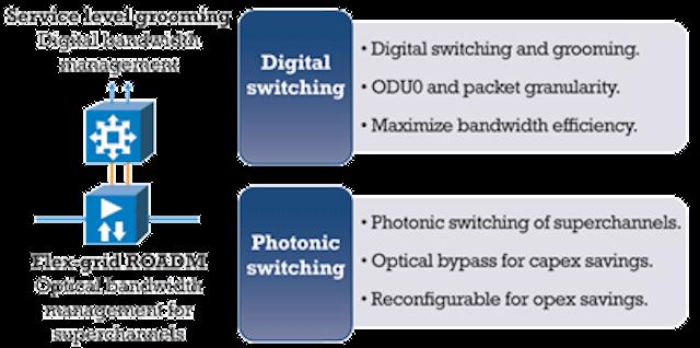 Superchannels, flex-grid, multilayer switching key