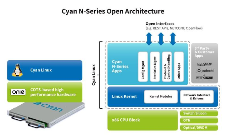 Cyan makes data center interconnect play with N-Series | Lightwave