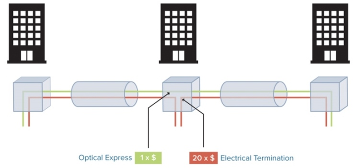 Coriant Optical Expresss Diagrams 1