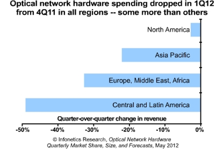 Infonetics: Optical network spending slips 23% in 1Q12