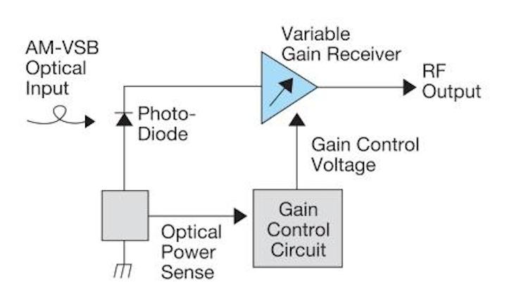 Choosing between RF and optical automatic gain control