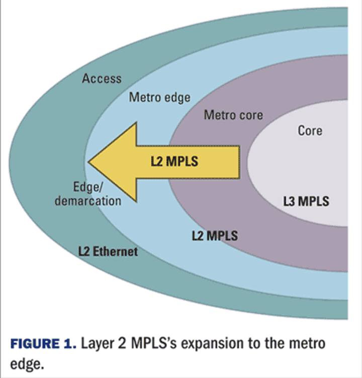 Next step for MPLS is the metro edge | Lightwave