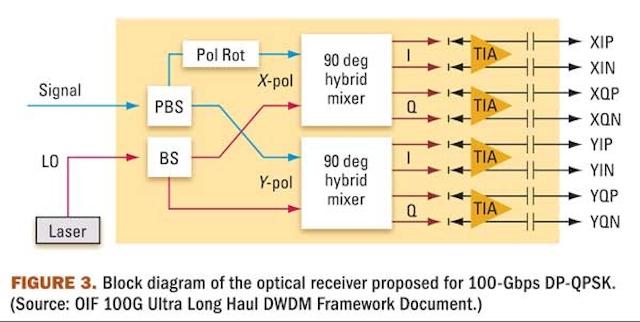 Photonic integration powers 100-Gbps DWDM | Lightwave