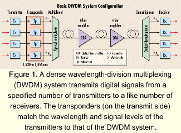 Back to basics: DWDM components, configurations, and test equipment