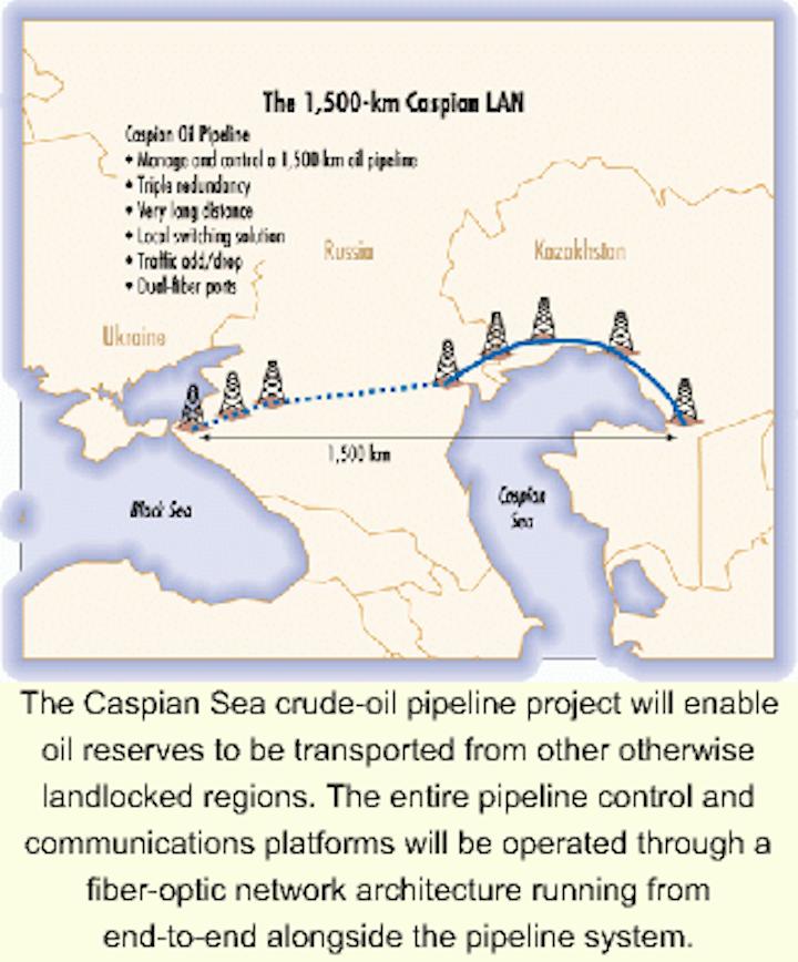 Fiber-optic telecom provides control to oil flowing through Caspian