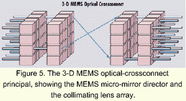 MEMS technology ushers in a new age in optical switching