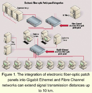 Electronic Patch Panel  Wire Once And Software Handles