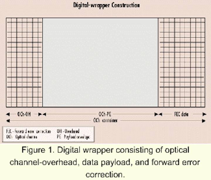 Implementing 10-Gbit digital-wrapper structure for efficient