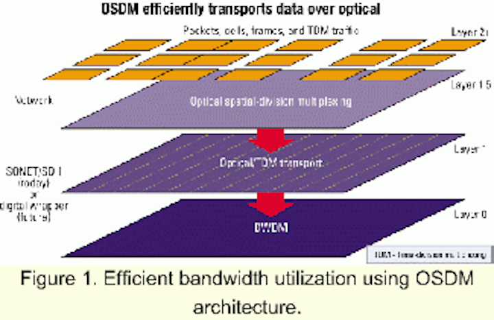 New spatial multiplexing architecture keeps fiber networks