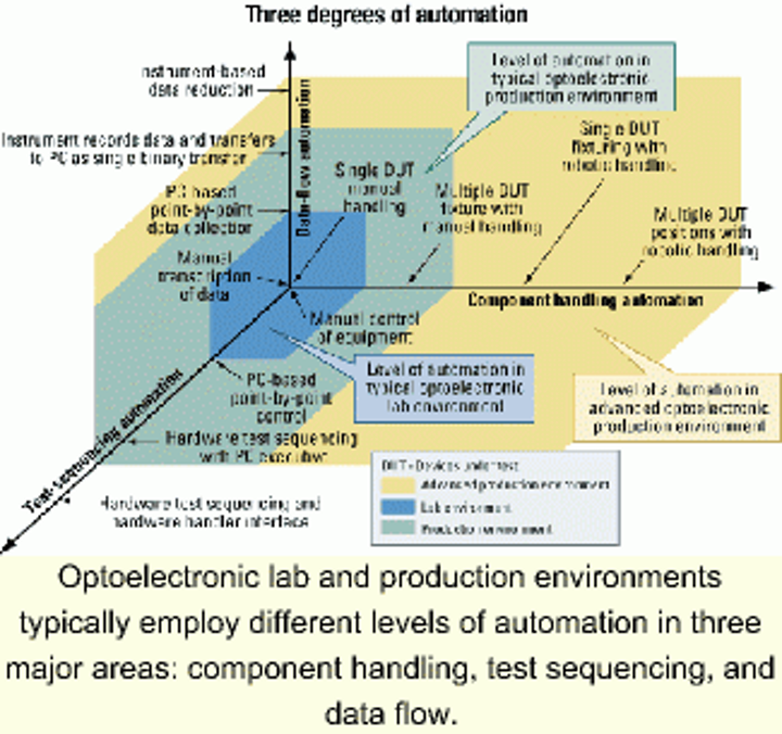 Automating optical-component production testing | Lightwave