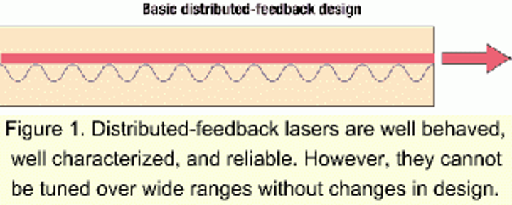 Tunable-laser technologies vs  optical-networking