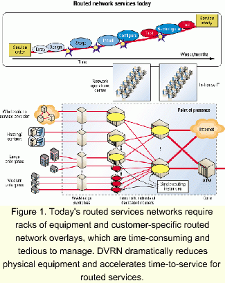 Turning up profitability with routed network services | Lightwave