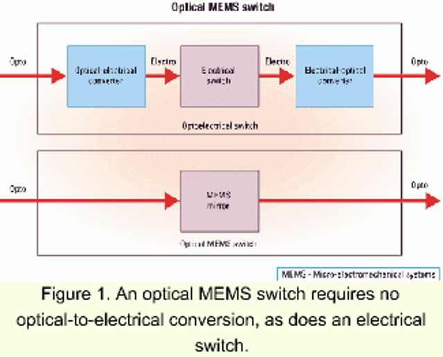 Multichannel, high-voltage IC amplifiers for optical MEMS