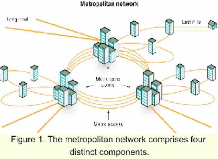 Role of the metro core in next-generation access networks | Lightwave