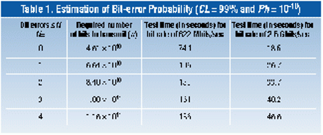 Calculating statistical confidence levels for error-probability