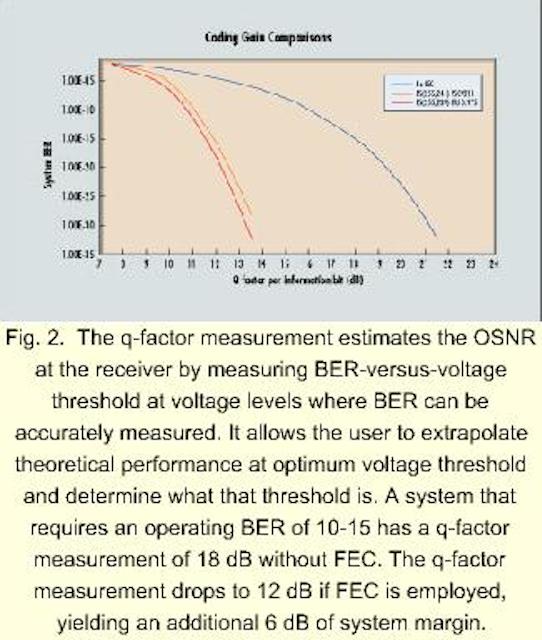 Forward error correction advances optical-network performance