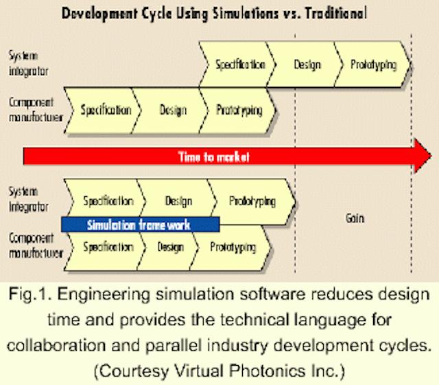 Simulation design software boosts optical networking | Lightwave