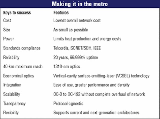 Keys to success in the metro | Lightwave