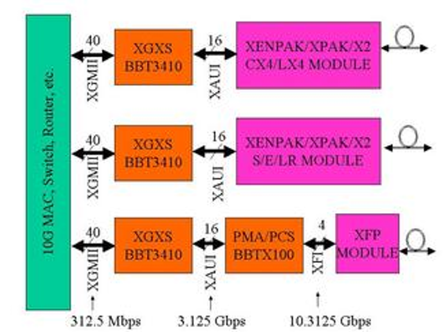 New directions in 10-Gbit/sec modules | Lightwave
