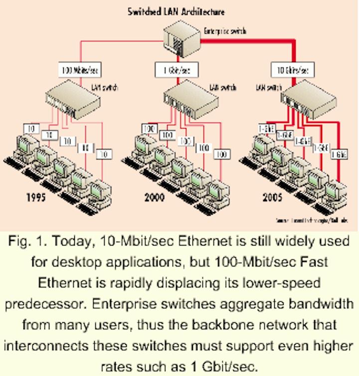 10-Gigabit Ethernet development for LAN cabling systems well