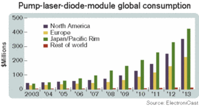 Pump-laser-diode consumption is on the rise   Lightwave