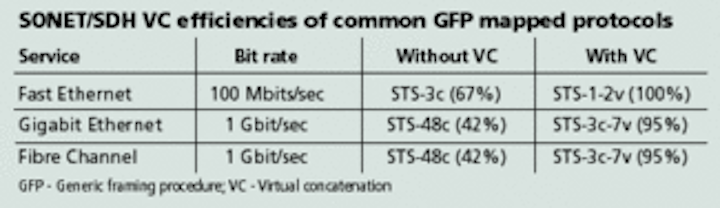 Combining GFP and WDM to deliver transparent MAN services