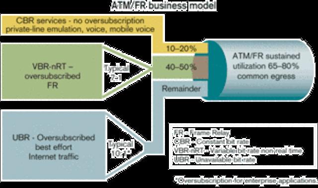 Promise of ATM-grade IP network convergence | Lightwave