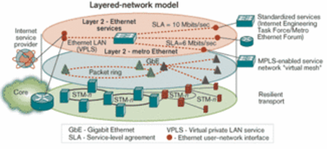 MPLS in access networks enables high-value services | Lightwave