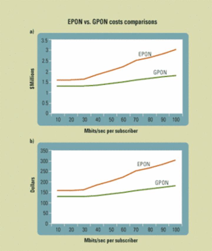 GPON vs  EPON: A cost comparison | Lightwave