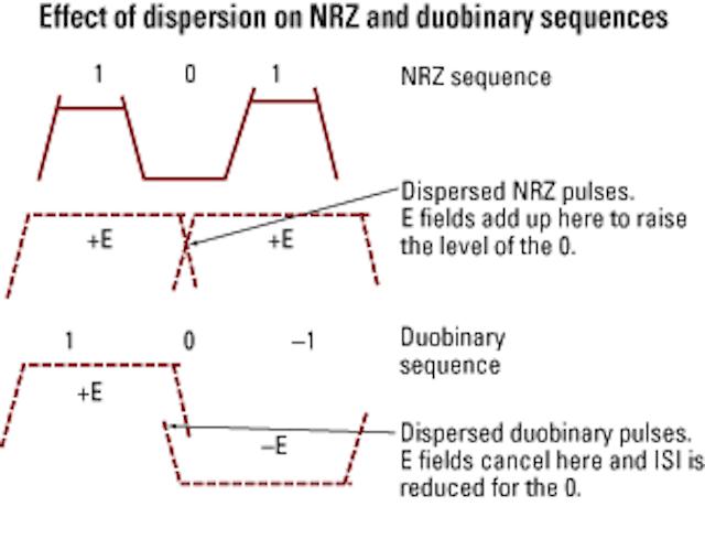 Duobinary modulation for optical systems | Lightwave