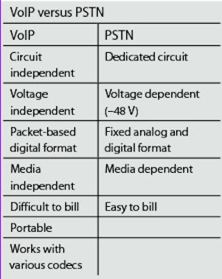 Is power over Ethernet anti-fiber?   Lightwave