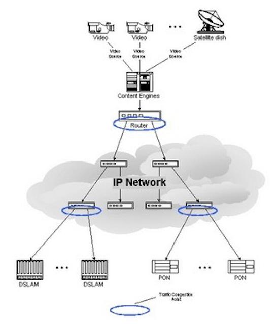 Enabling more cost-effective IPTV in Ethernet networks | Lightwave