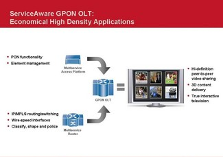 MPLS and GPON: Happy together in the next-generation OLT