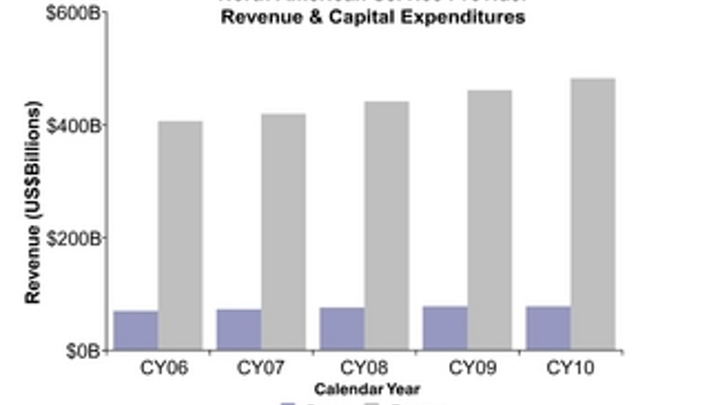 North American telecom carrier capex hit $69 billion in 2006