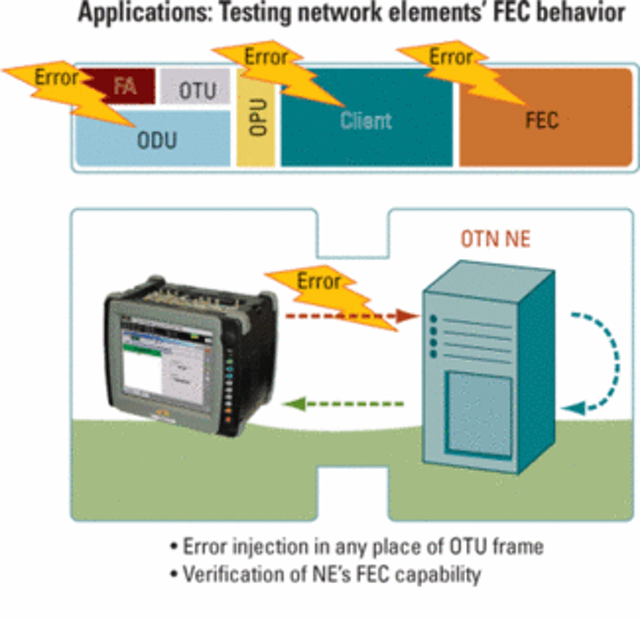 Transport/core networks require new look at test | Lightwave