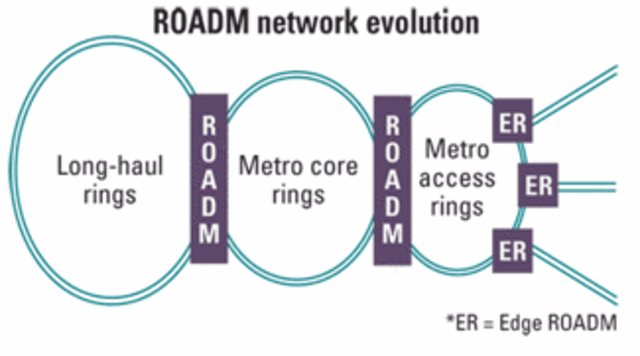 ROADMs: Coming to the edge of a network near you | Lightwave