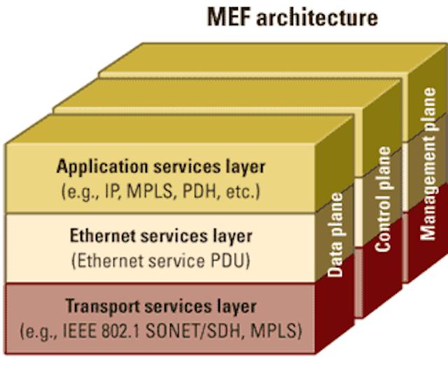 Carrier Ethernet improves IP service delivery   Lightwave