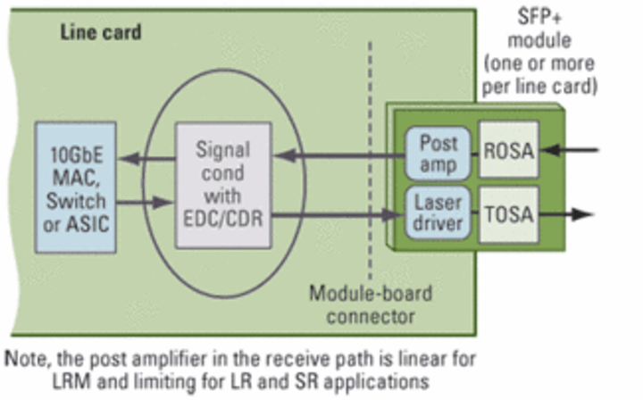 The critical role of electronic dispersion compensation in SFP+