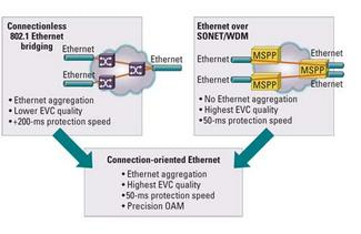 Connection-oriented approaches complete the Ethernet revolution