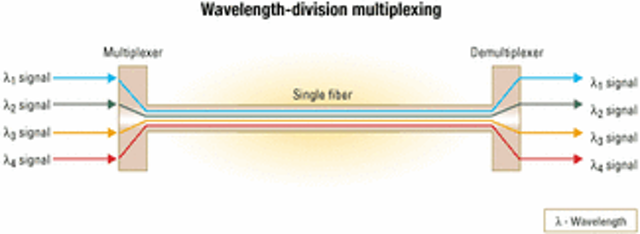 CWDM: lower cost for more capacity in the short-haul | Lightwave