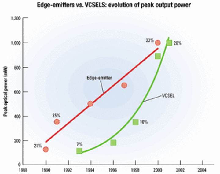 Vertical-cavity surface-emitting lasers break the power