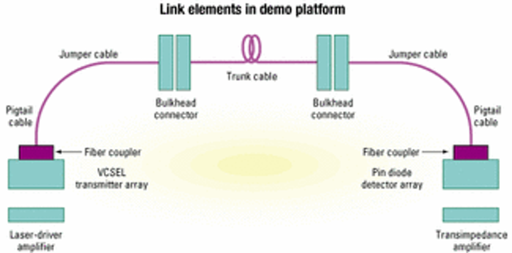VCSELs demonstrate path to dense optical interconnects | Lightwave