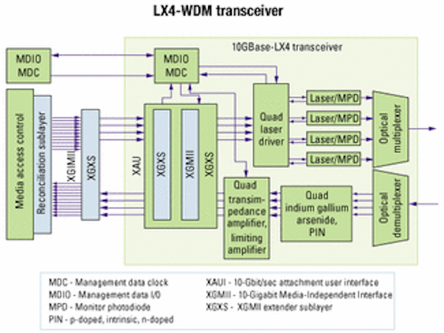 10-GbE transceivers: the future is now | Lightwave