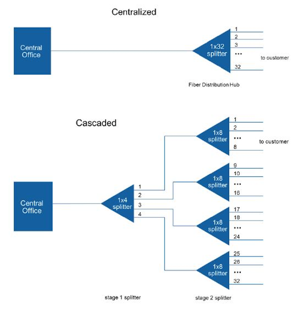 Architecture Choices in FTTH Networks | Lightwave