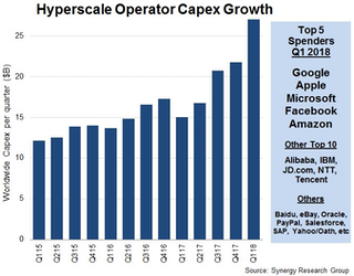 Hyperscale data center operator capex reaches $27 billion in