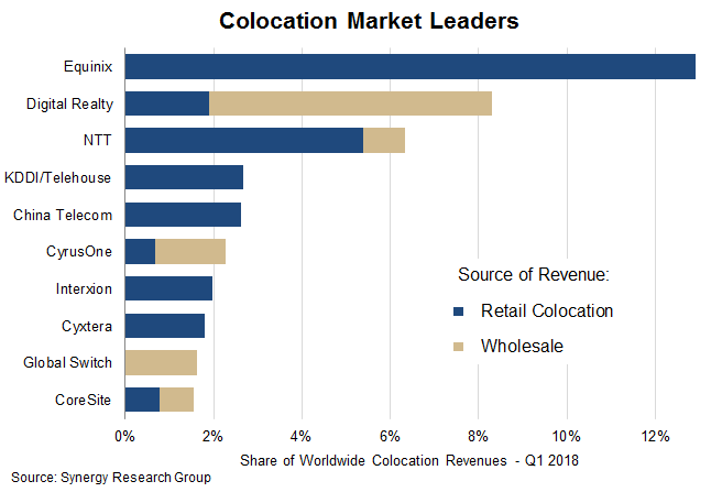 Equinix, Digital Realty, and NTT remain colocation market leaders: Synergy Research