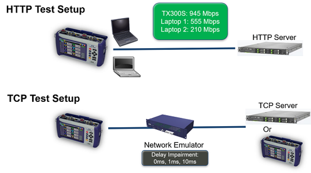 Testing Broadband Service Speeds | Lightwave