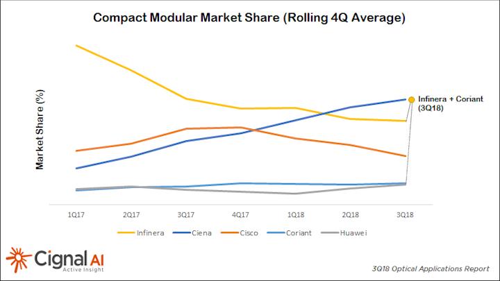 Infinera/Coriant combo threatens Ciena's compact DCI sales lead